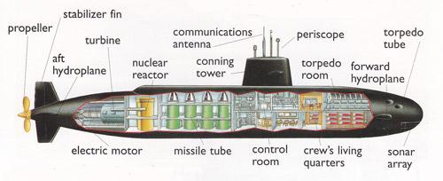 submarine action. Black Bedroom Furniture Sets. Home Design Ideas